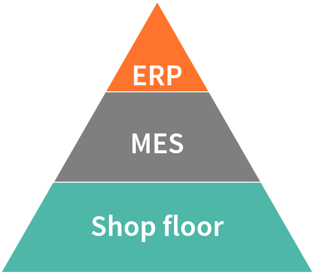 What is MES?   Gostech English